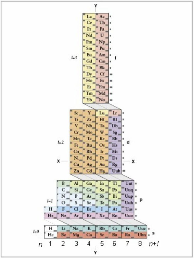 The ADOMAH periodic table highlights electron configurations