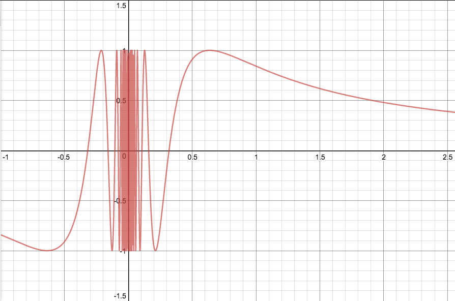 Graph of \(\sin(\frac{1}{x})\) with points outside \([0,1]\) included for illustration