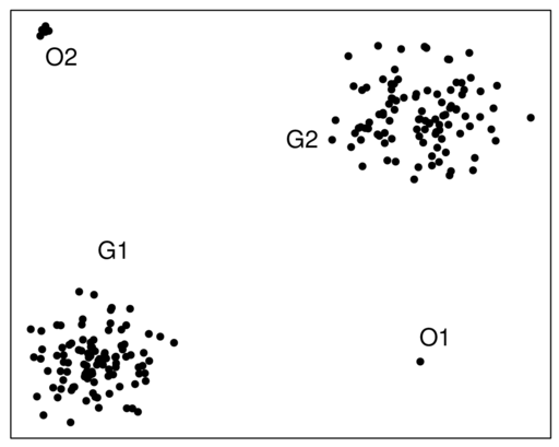 Example of outliers
