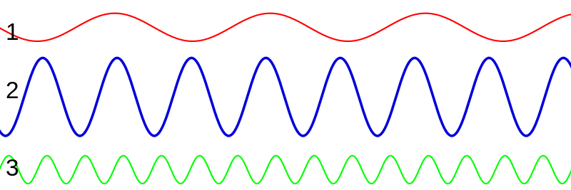 Direct visualization of the correspondence between color and frequency for light waves. Higher frequency corresponds to the blue/purple end of the spectrum and vice versa.