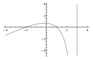 Graph of \(y = \frac{(x+2)(x-1)}{(x-3)}\)