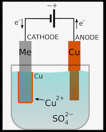 Illustration of copper electroplating. Applying electricity allows the copper ions in solution to attach to the metal, forming a thin outer layer. [4]