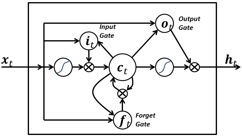 Computation graph for an LSTM RNN, with the cell denoted by \(c_t\).  Note that, in this illustration, \(o_t\) is not the output of the RNN, but the output of the cell to the hidden layer \(h_t\).