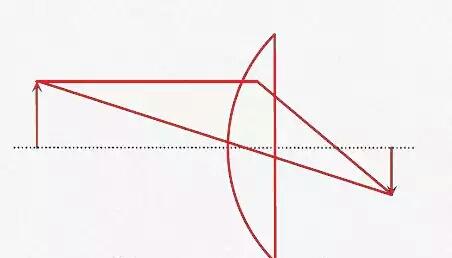 plano convex lens