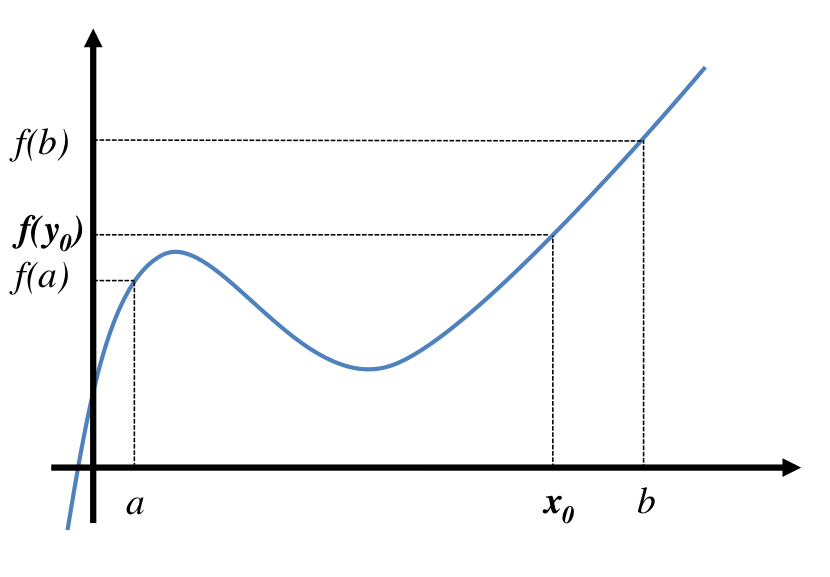 A continuous function attaining the values \(f(a)\) and \(f(b)\) also attains all values in between.