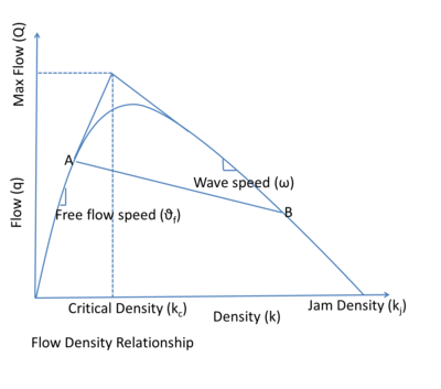 Fundamental diagram of traffic flow for a particular shape of \(q(k)\).