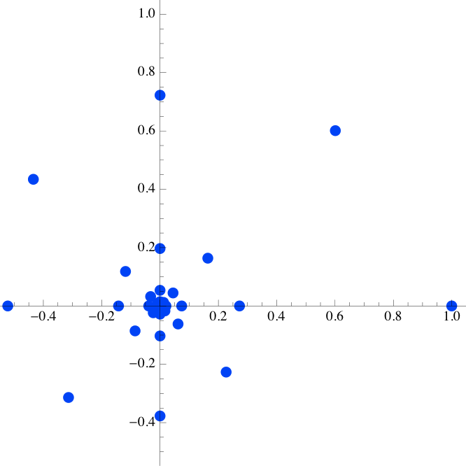 Example of complex mode