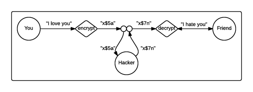 A malleable crypto-system