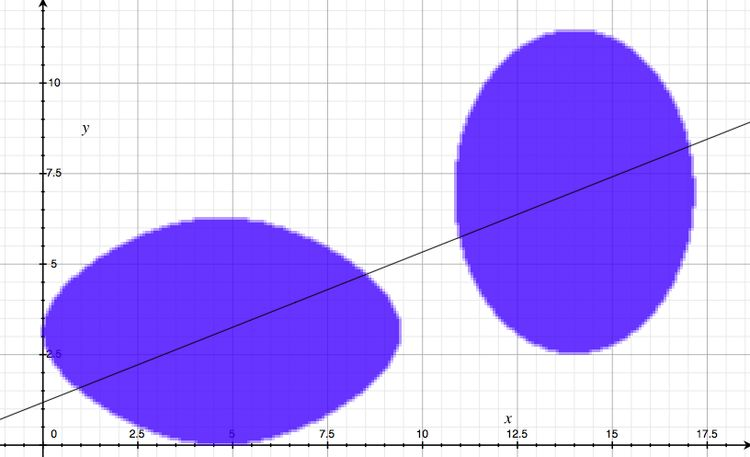 There is a line that simultaneously bisects both blue pancakes.