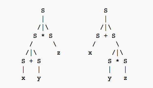 "Two parses trees that describe CFGs that generate the string ""x + y * z"". Source: Context-free grammar wikipedia page."