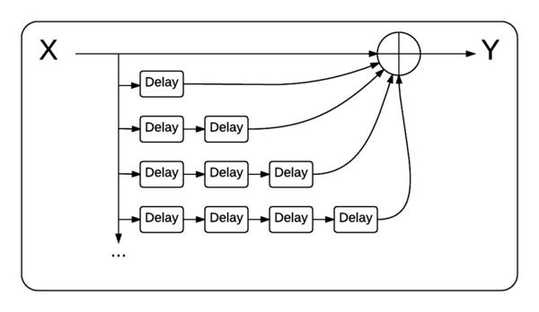 System \(O\), an infinitely large feedforward loop