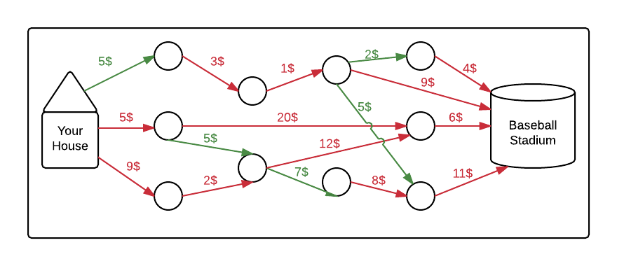 Graphical representation of routes to a baseball game