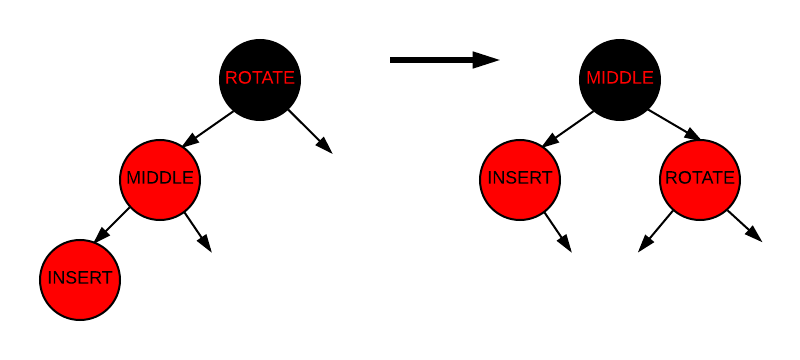 Insertion - Case 3