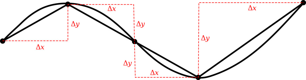 A curve in the plane, approximated a polygonal path consisting of straight line segments.