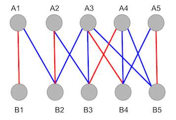 Random initial matching , \(M\), of Graph 1 represented by the red edges