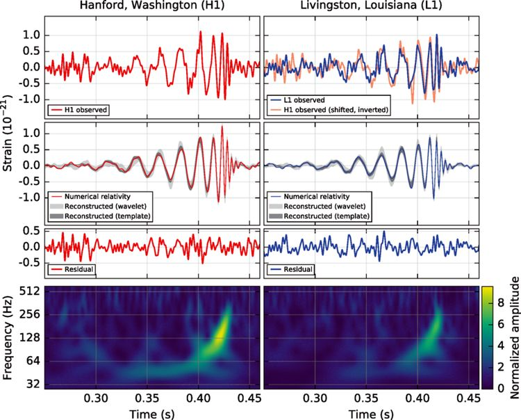 """Top left: strain over time in the Washington detector. Top right: strain over time in the Louisiana detector, with the data from the Washington detector overlaid. Second row: theoretical models from general relativity for the strain over time for the signal from this binary black hole merger. Third row: an essentially random residual plot, showing that there are no serious systematic errors. Last row: the frequency spectrum over time of the gravitational wave signal in each detector. As time passed, the strongest frequency signal increases, corresponding to a """"chirping"""" noise [5]."""