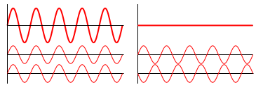 Left: example of superposed waves constructively interfering. Right: superposed waves destructively interfering. .