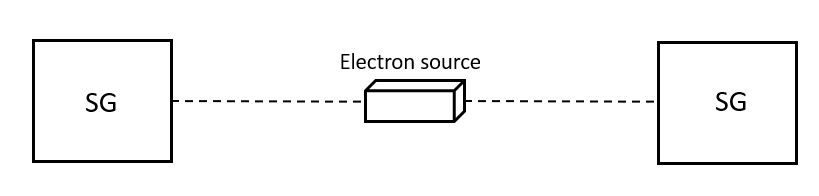 Setup of EPR's thought experiments: spin-entangled electrons are sent in opposite directions to two distant Stern-Gerlach apparatuses, where their spins are measured, revealing remarkable correlations.