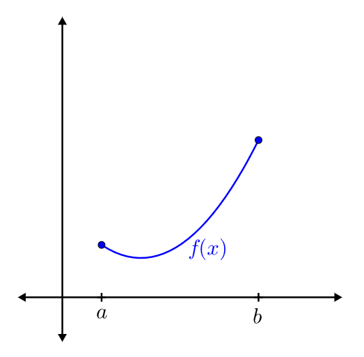 The maximum value of this convex function is \(f(b)\)