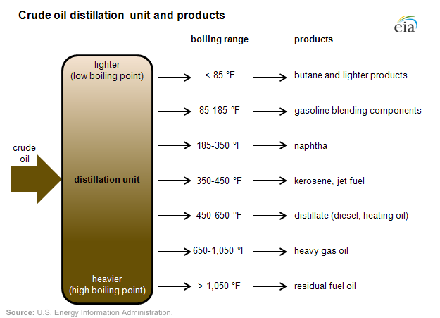 Crude oil is separated by fractional distillation, because hydrocarbons with different masses boil at different temperatures [3].