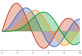 Sometimes, it is possible to relate the area of one integral to that of others