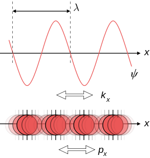 An illustration of wave-particle duality.