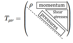 Diagrammatic structure of the matrix representation of the stress-energy tensor.