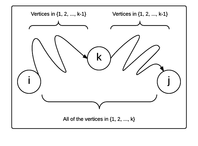 Dynamic programming decomposition