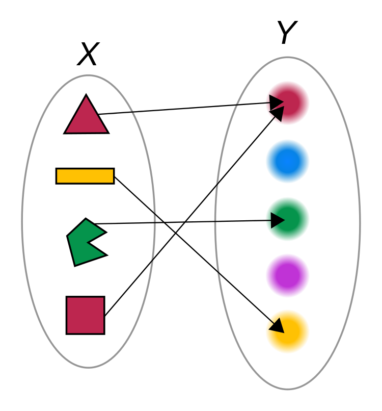 A function mapping objects to their colors