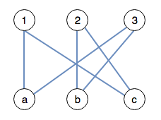 The original graph without any assigned matchings.
