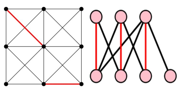The subset of edges colored red represent a matching in both graphs. <br />