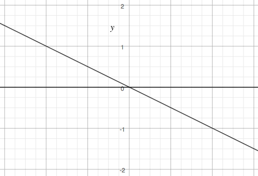 \(A\) acts on \(\mathbb{R}^2\) by scaling along the two axes depicted, the lines \(y = 0\) and \(y = -x/2\).