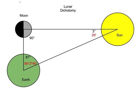 Lunar Dichotomy