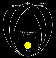Perihelion shift of mercury [3]