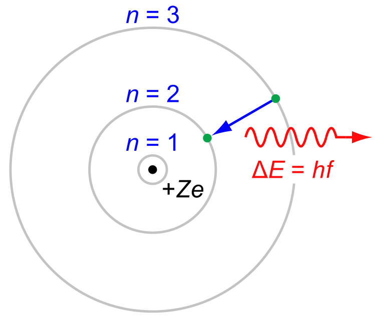 The Rutherford–Bohr model of a hydrogen atom, where the negative electron is confined to an atomic shell, encircles a positively charged nucleus and where an electron jump between orbits (from \(n=3\) to \(n=2\)) emits or absorbs an amount of electromagnetic energy (\(hf\)).[1] The 3 → 2 jump here is the first line of the , and for hydrogen (Z = 1) it emits a photon of wavelength 656 nm (red light).