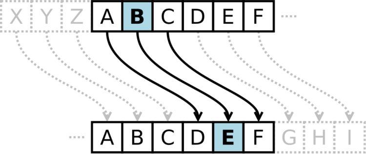 A <strong><em>Caesar Cipher</em></strong> with a <em>shift of 3</em>.