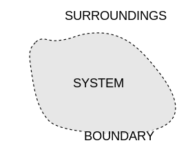 A typical  thermodynamic system [1]