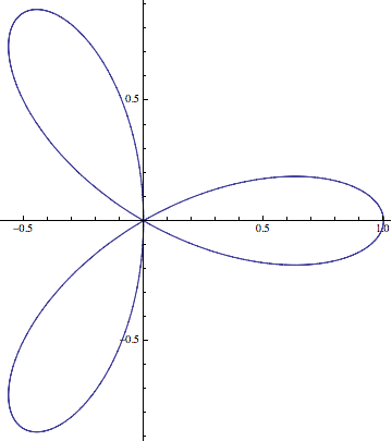 A plot of the rose curve with 3 petals.