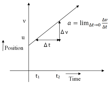Graph of an object with an initial velocity u