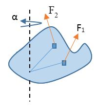 A rigid body rotating about a fixed axis under the influence of multiple forces and torques