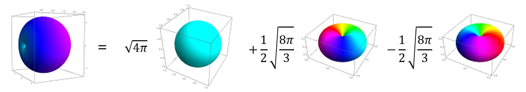 The function \(f(\theta, \phi)\) decomposed into the sum of spherical harmonics given above. Color represents the phase of the spherical harmonic.