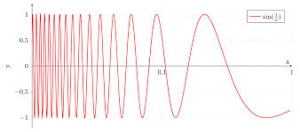 The function \(\sin(1/x)\) oscillates infinitely often as it approaches 0.