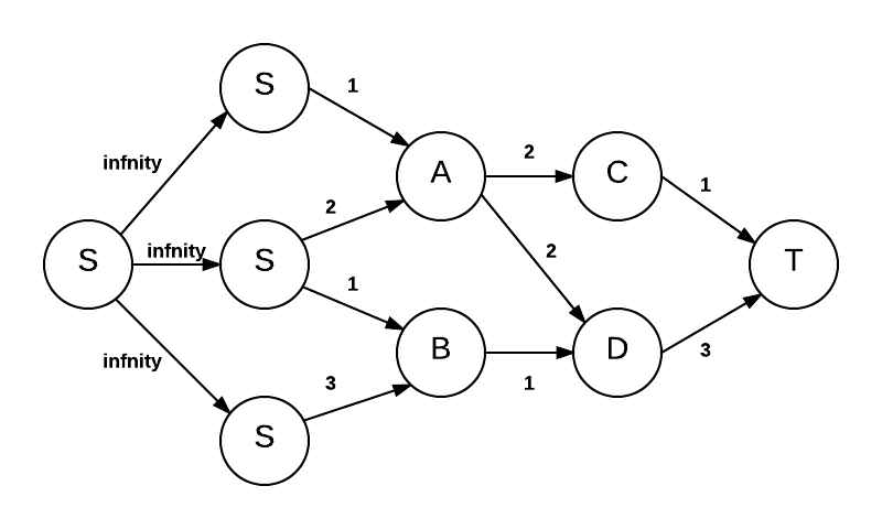 Flow network with consolidated source vertex
