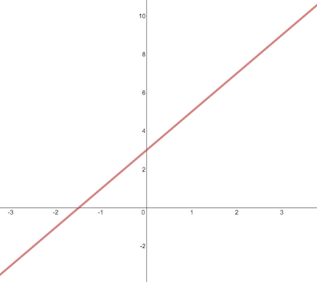 Graph of y=2x+3