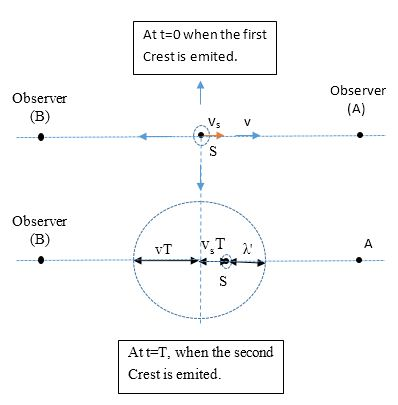 A sound source (S) moving towards a stationary observer with speed \({v_s}\)
