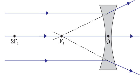 Image formation when the object is placed at infinity