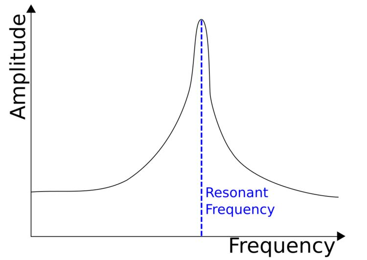 The current in a circuit peaks at the resonant frequency.