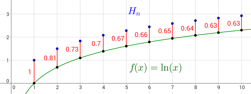 As \(n\) grows larger, the difference between \(H_n\) and \(\ln{n}\) approaches \(\gamma.\)
