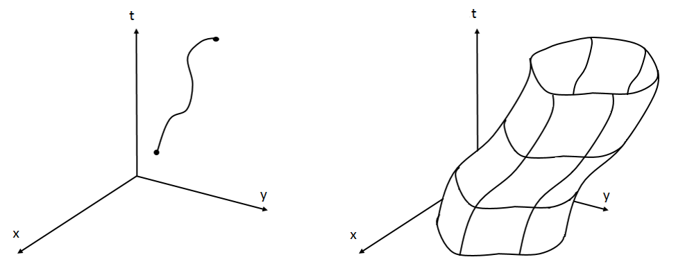 The worldline of a relativistic particle, compared to the worldsheet of a relativistic string.