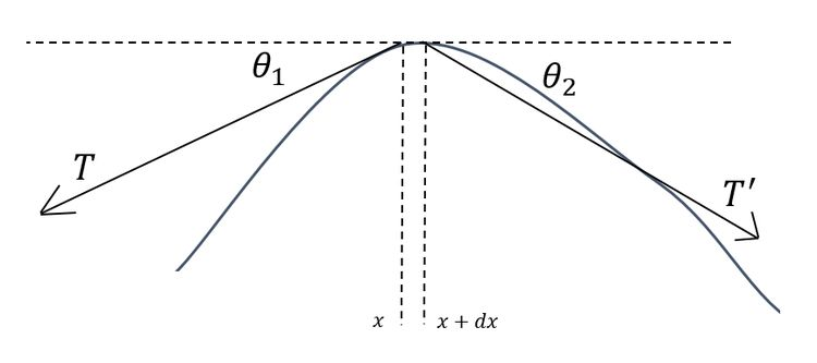 Small oscillations of a string (blue). On a small element of mass contained in a small interval \(dx\), tensions \(T\) and \(T^{\prime}\) pull the element downwards.